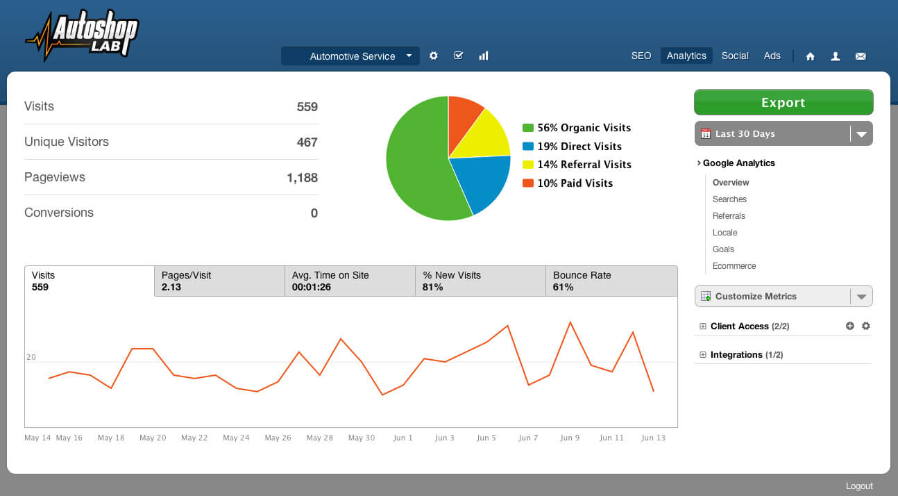 Screenshot of Google Analytics in the Autoshop Lab