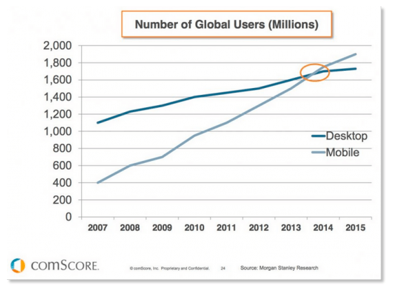 Mobile Internet Users vs Desktop