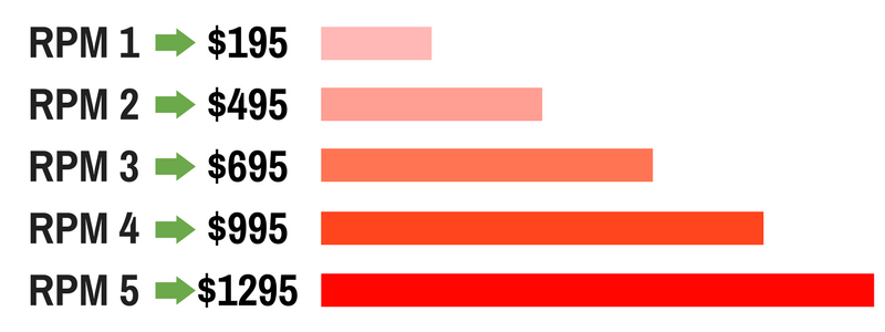 RPM-Price-Chart