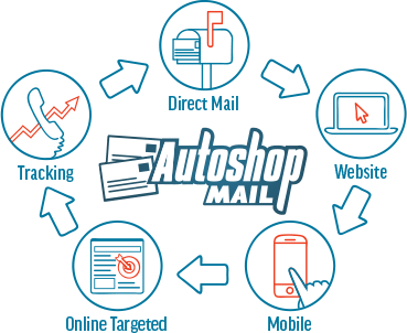Autoshop Solutions' unique direct mail process for auto shops